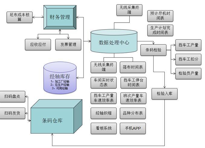 织机监控系统全新业务流程图
