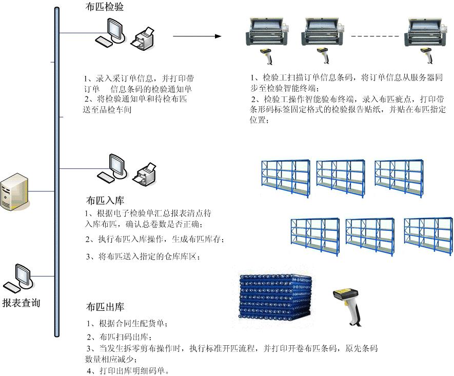 白坯仓库条形码系统流程图